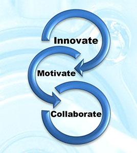 Innovate-Motivate-Collaborate